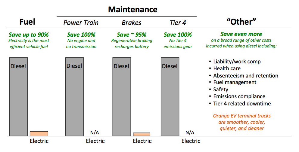Fuel, maintenance, and other savings
